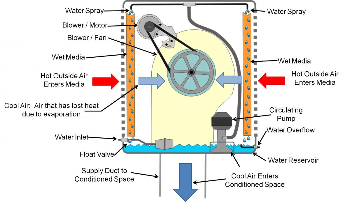 diagram to evap coolers