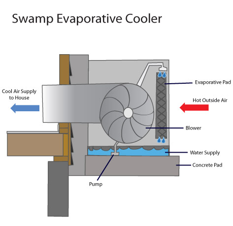 applications for evaporative cooling
